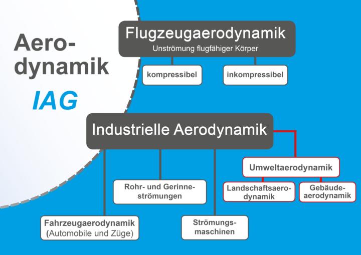 """Wie kann man sich das Arbeitsgebiet """"Umweltaerodynamik"""" beim IAG vorstellen? Eine Grafik zur Einordnung innerhalb der Aerodynamik soll dies verdeutlichen. (c)"""