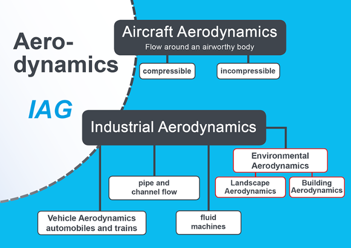 """How the field of """"Environmental Aerodynamics"""" at IAG be imagined? A diagram of the classification within aerodynamics should illustrate this."""