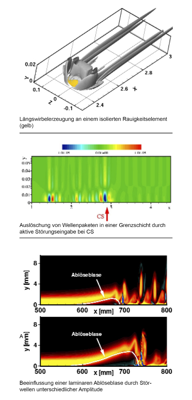 Strömungsbeeinflussung (c)