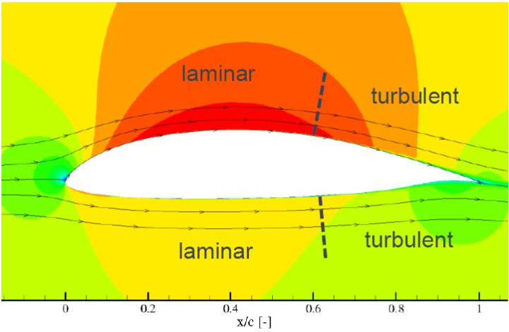 Laminar-Turbulent Transition Under Unsteady Free-Stream Conditions (c)