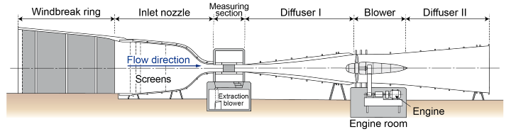 Schematic structure of the Laminar Wind Tunnel