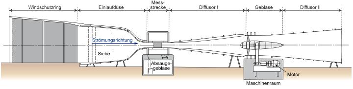 Schematischer Aufbau des Laminarwindkanals
