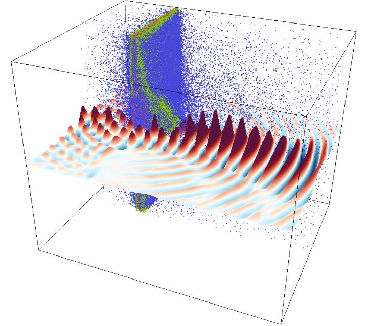 Bild 1: Ein Laser Puls interagiert mit einer dünnen Plasmaschicht